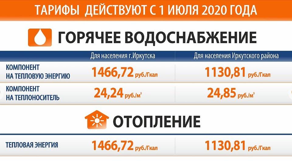 Тарифы на горячую воду и отопление 2020 в Иркутской области.