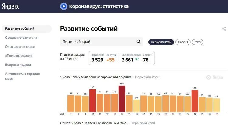 Динамика распространения коронавируса в Пермском крае. Инфографика: Яндекс.