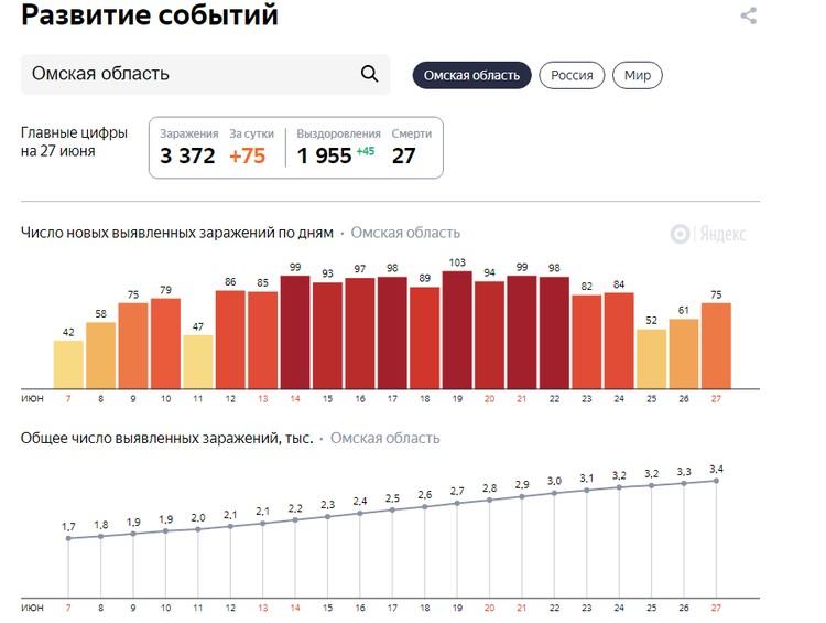 Статистика по коронавирусу в Омской области
