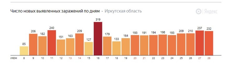 Коронавирус. Яндекс статистика.