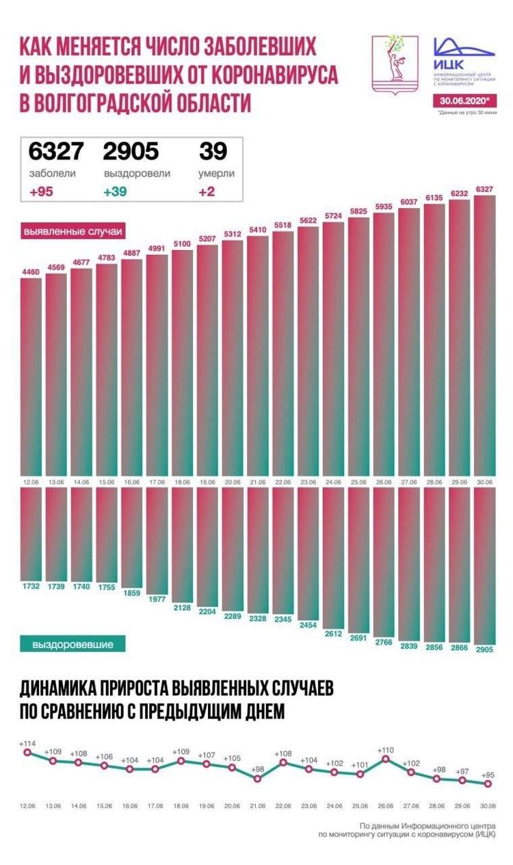 Коронавирус снижает темпы. Инфографика ИЦК.