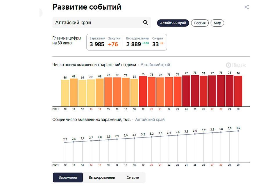 Статистика на 30 июня 2020 года (фото: yandex.ru/covid19)