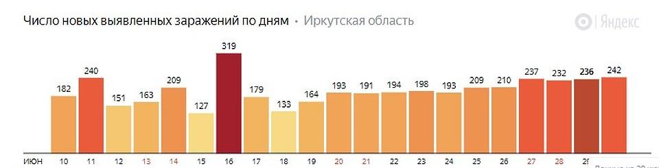 Количество новых случаев заражения. Данные Яндекс Коронавирус.