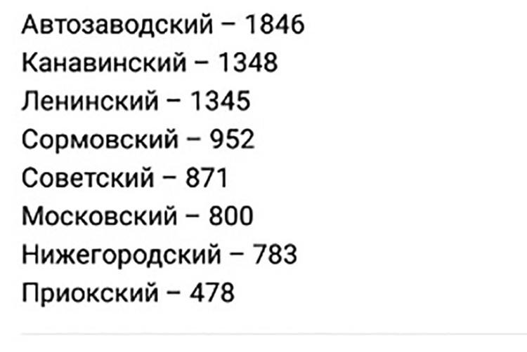 В Нижнем Новгороде по количеству заболевших коронавирусом по-прежнему лидирует Автозавод. ФОТО: Оперативный штаб Нижегородской области.