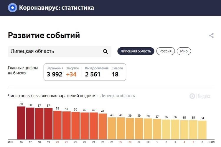 Статистика заболеваемости в Липецкой области