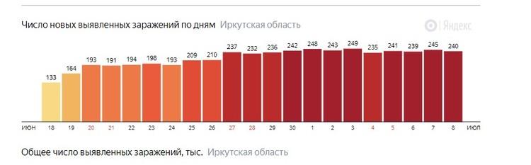 Количество новых случаев коронавируса в регионе. Статистика Яндекса.