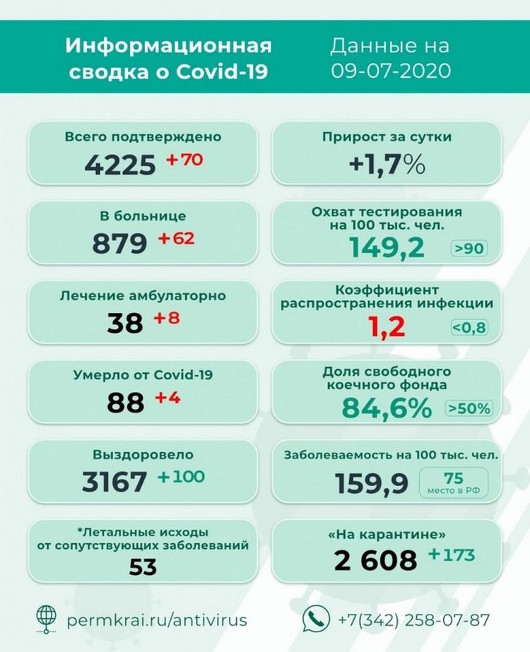 Свежая статистика по коронавирусу. Фото: covid19_permkrai.