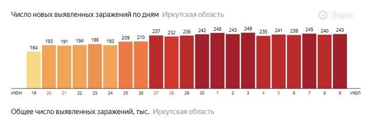 Новые случаи заражения в Иркутской области - статистика Яндекса.