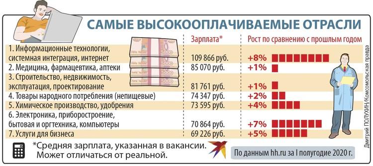 Самые высокооплачиваемые отрасли.