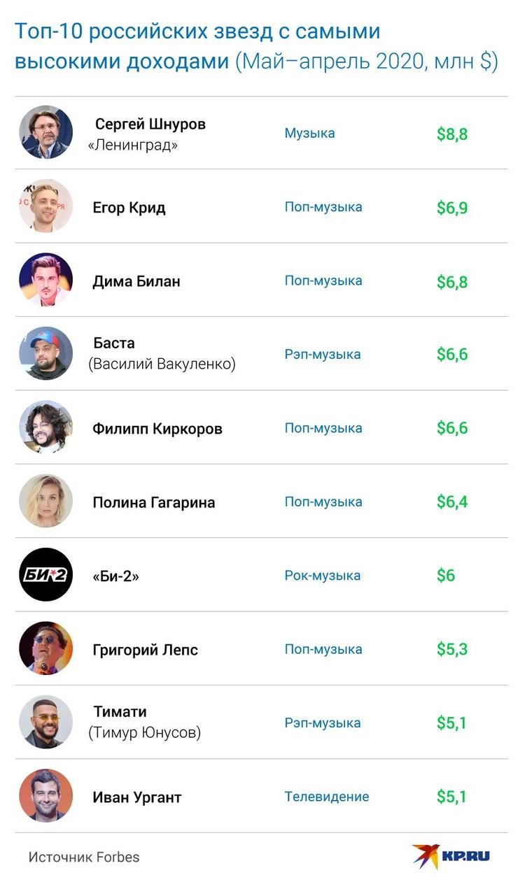 Forbes опубликовал рейтинг звезд российского шоу-бизнеса с высокими доходами
