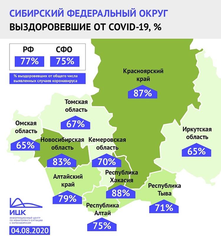65% заболевших коронавирусом в Иркутской области выздоровели. Фото: ИЦК