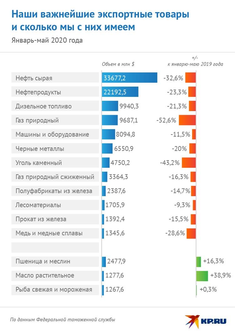 Что продает Россия