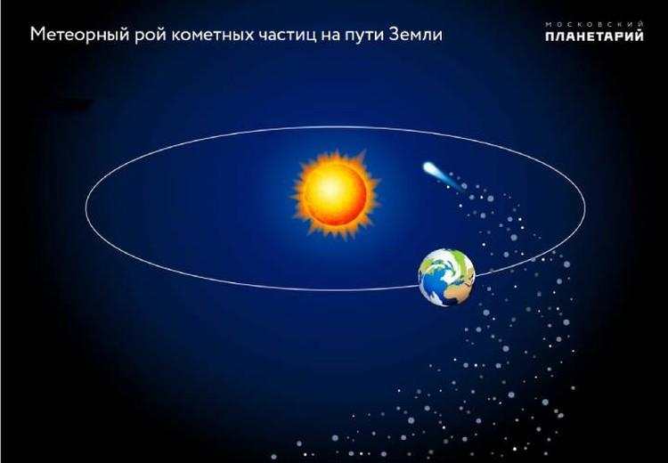 Источник Персеид хвост кометы Свифта-Туттля.