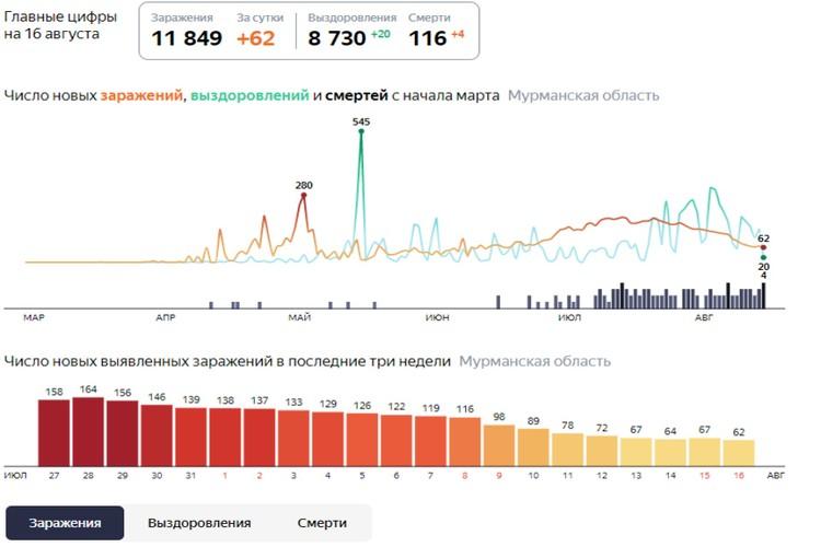 Статистика по коронавирусу в Мурманской области. Фото: yandex.ru/covid19/stat