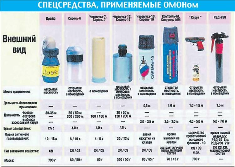 Их используют отряды особого назначения и в России, и в Беларуси.