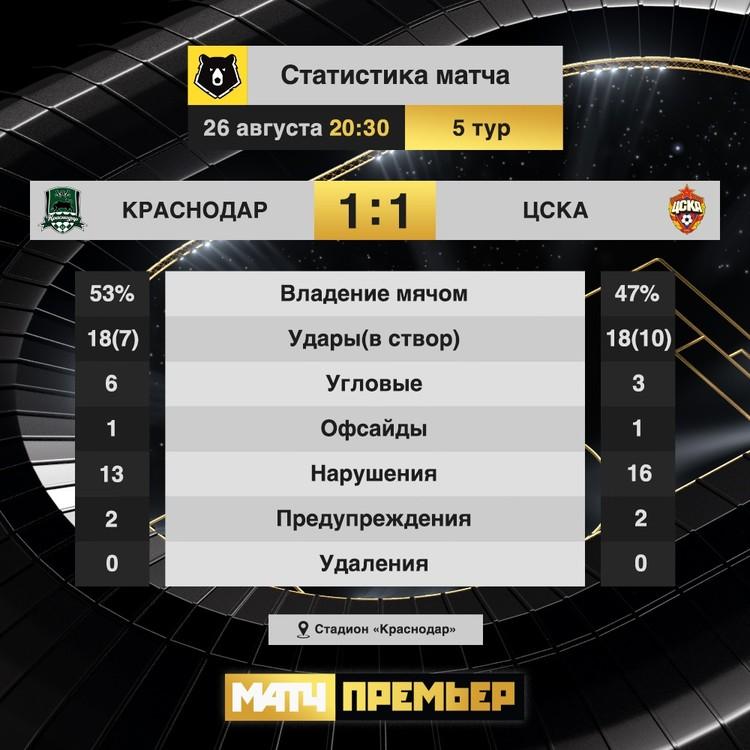 Статистика матча Краснодар - ЦСКА 26 августа 2020