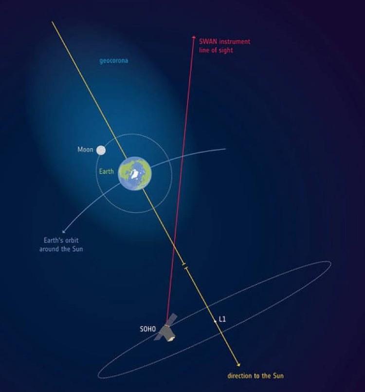 Кислород попадает на Луну из геокороны Земли. Схема: Европейское космическое агентство