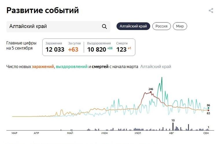 Данные на 5 сентября. (фото: yandex.ru/covid19/)