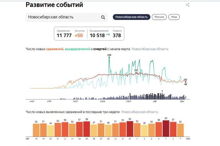 Статистика заболеваемости коронавирусом в Новосибирске на 8 сентября 2020 года