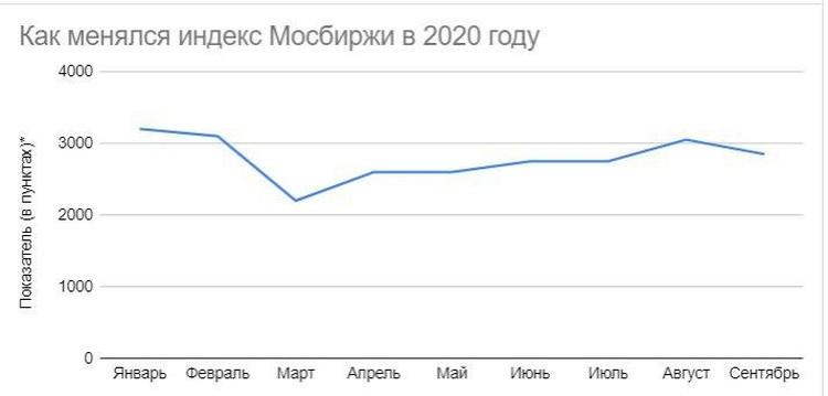 * Индекс высчитывается исходя из средней стоимости акций нескольких десятков крупнейших компаний страны. По данным Московской биржи на середину каждого месяца.