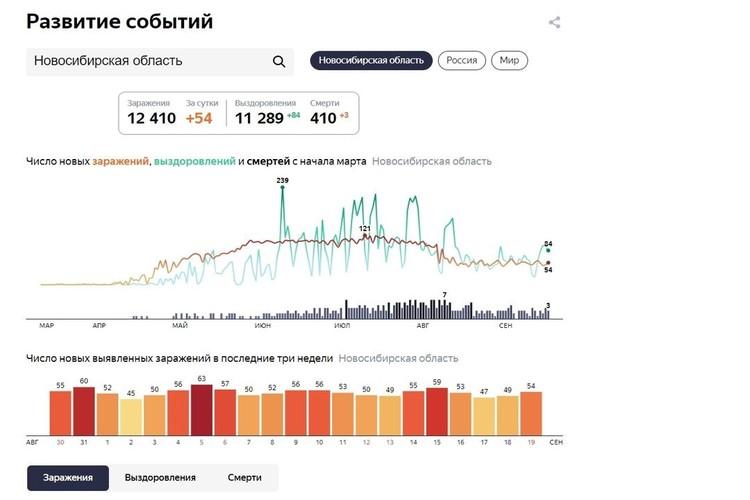 Статистика заболеваемости COVID-19 на 20 сентября 2020 года.