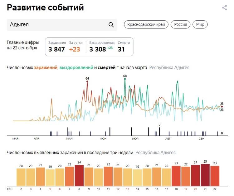 Ситуация с коронавирусом в Адыгее на 22 сентября Графика: Яндекс