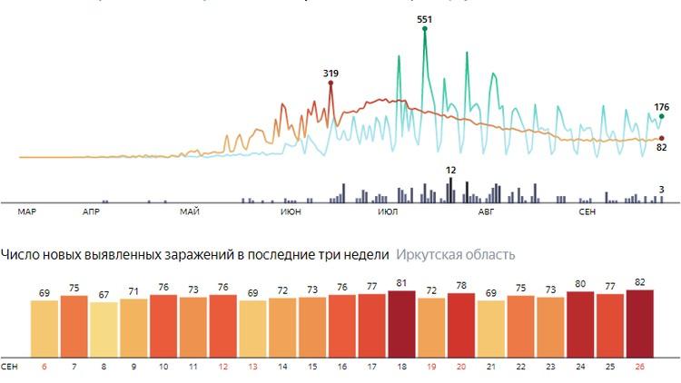 Коронавирус в Иркутске, последние новости на 26 сентября: количество случаев COVID-19 приближается к 19 тысячам. Фото: Яндекс