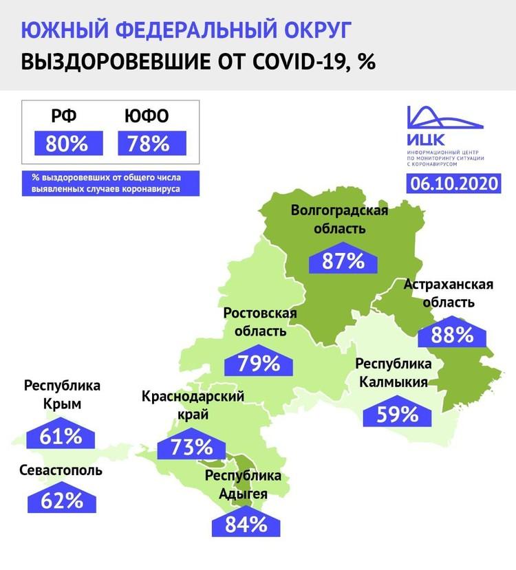 Коронавирус наступает по всем регионам ЮФО. Инфографика ИЦК.