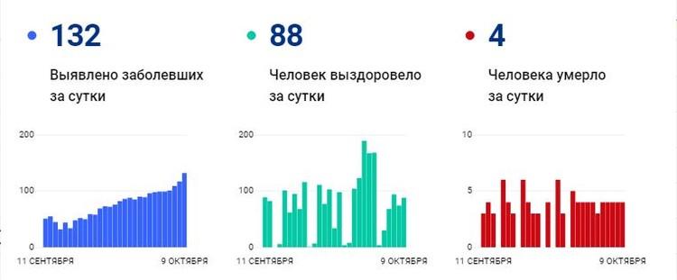 Число заразившихся заметно выросло с начала сентября. Фото: стопкоронавирус.рф