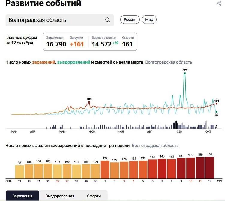 Инфограция Яндекс.Коронавирус.Статистика.