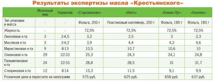 Результаты экспертизы масла «Крестьянского».