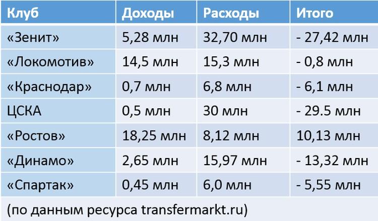 Топ-клубы РПЛ, трансферы 2020/21: