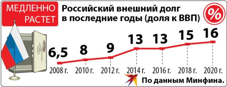 Российский внешний долг в последние годы.