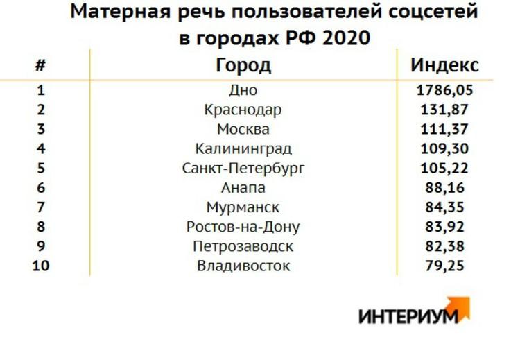 Топ-10 самых матерящихся городов России. Фото: vk.com/interium