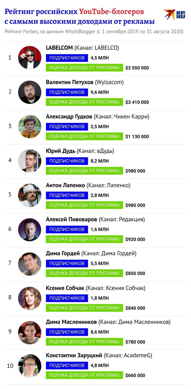 Вот сколько они зарабатывают по подсчетам журнала Forbes