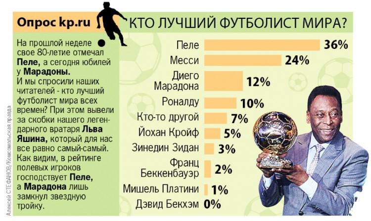 Кто лучший футболист мира?