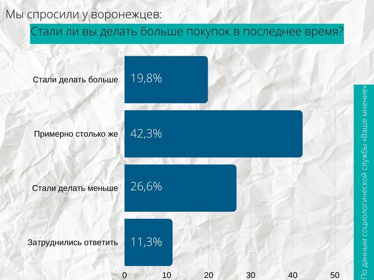Воронежцы сообщают, что стали делать меньше покупок в последнее время. Быть может, сказалось экономическое положение? Социологическая служба «Ваше мнение» провела опрос специально для нашего материала.