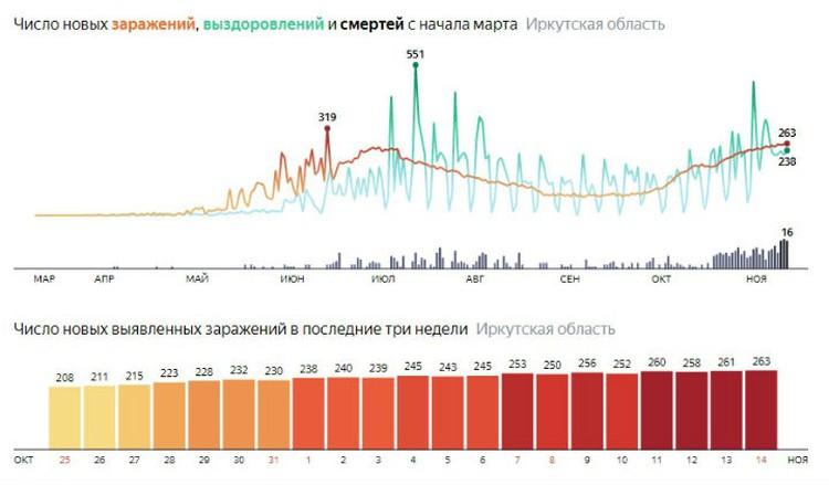 Коронавиру с Иркутске на 15 ноября. Статистика. Данные Яндекса