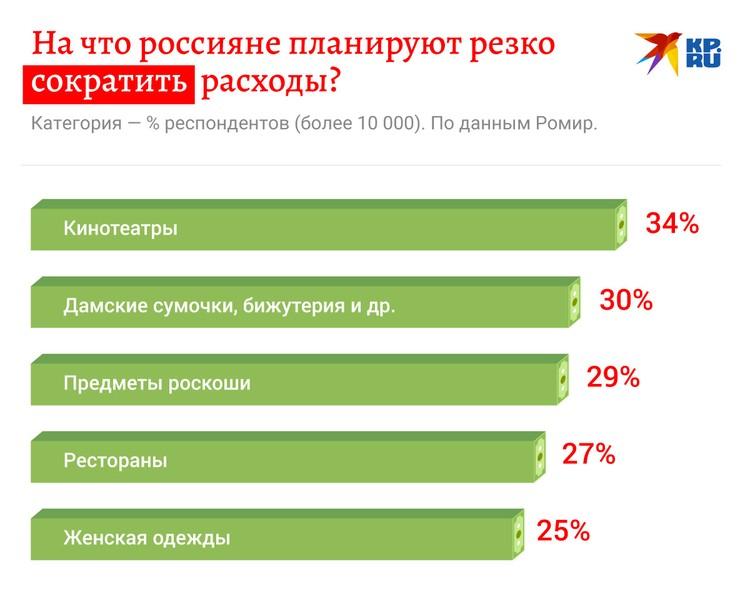На что россияне планируют резко сократить расходы