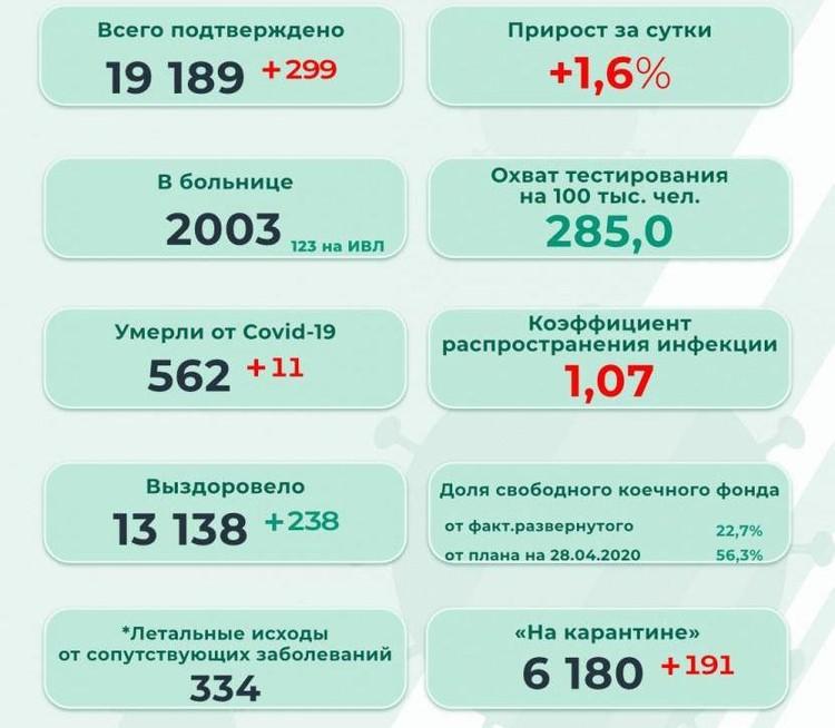 Инфографика: оперштаб