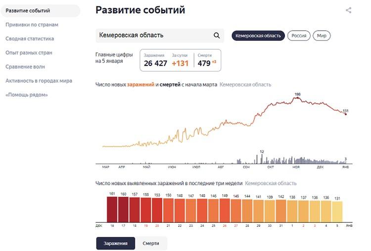 Статистика по данным Яндекса. Фото: Яндекс Читайте на WWW.KEM.KP.RU: https://www.kem.kp.ru/daily/27224.3/4348496/