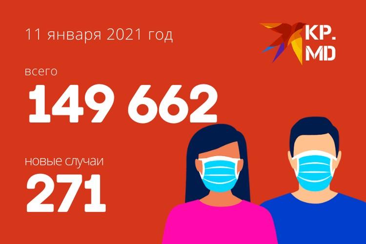 Статистика 11 января 2021 года.