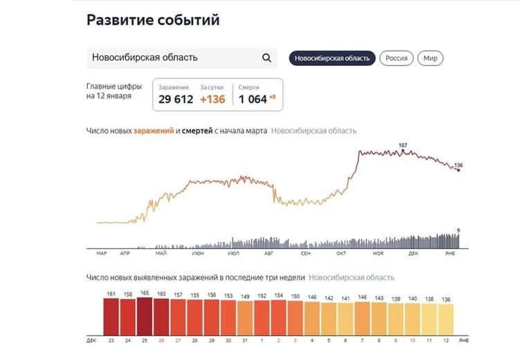 За последние сутки в Новосибирской области ковидом заболели еще 136 человек. Фото: https://yandex.ru/covid19/stat