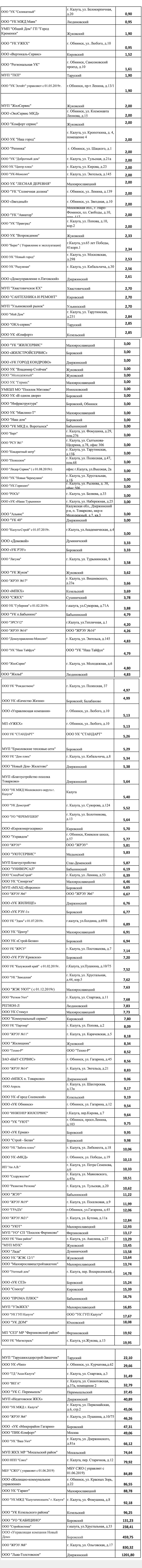 Рейтинг ЖКХ 2020 года в Калуге