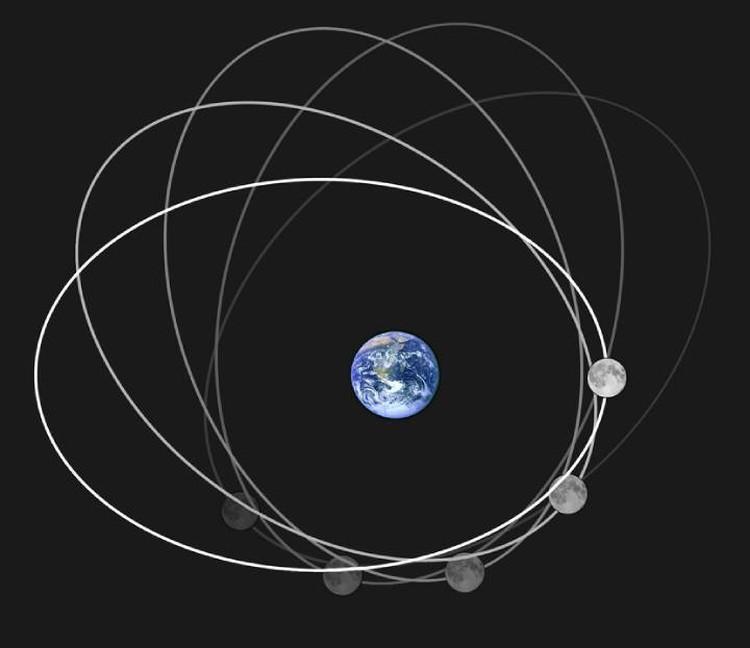 Луна движется по эллиптической орбите.