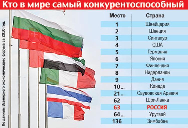 Кто в мире самый конкурентоспособный