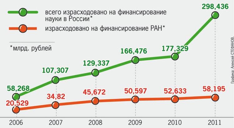 сколько из госбюджета страны тратится на науку
