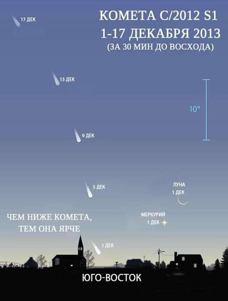 Как наблюдать комету.